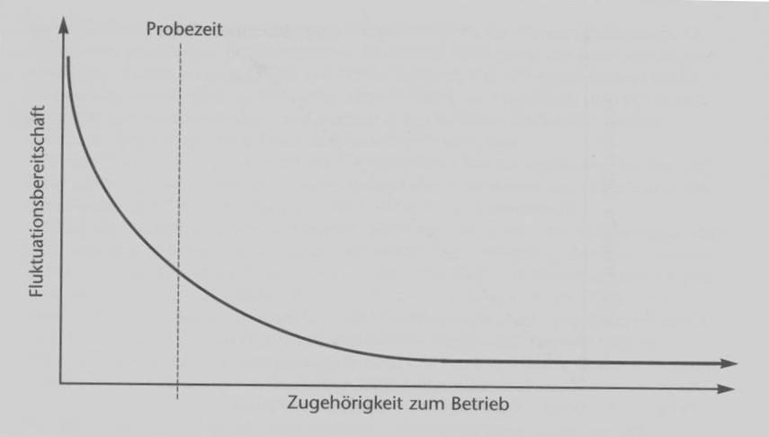 Grafik_Fluktuationsgefahr_in_den_ersten_Wochen