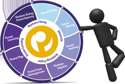HR-KNOW-HOW für Ihre HR-Themen & Herausforderungen